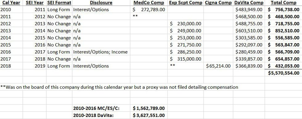 This chart shows the compensation Bill Roper received from corporate board service and the...