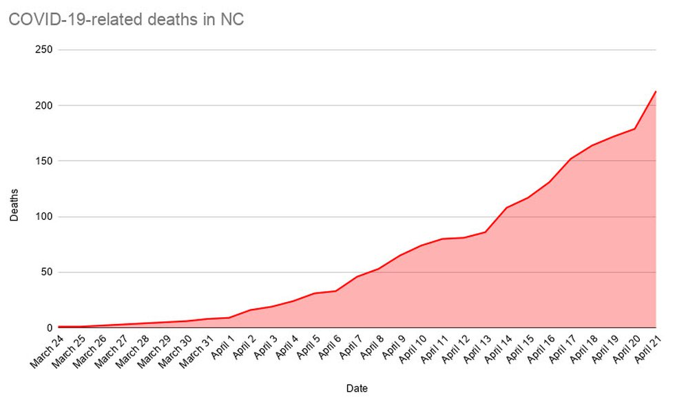 NC COVID-19-Related Deaths