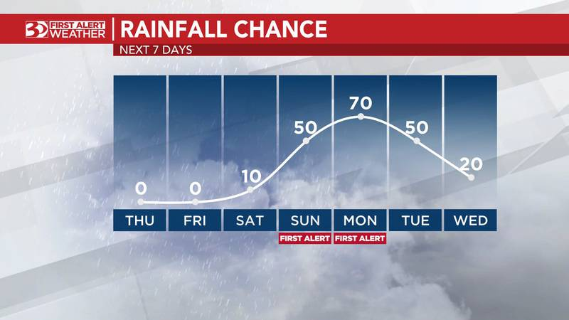Friday looks rain-free, but there's a small thunderstorm chance Saturday afternoon.