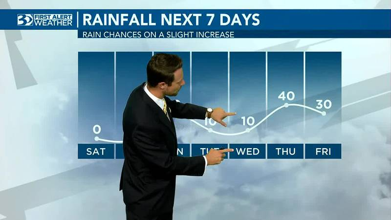 Pleasant and sunny weekend with rain chances next week