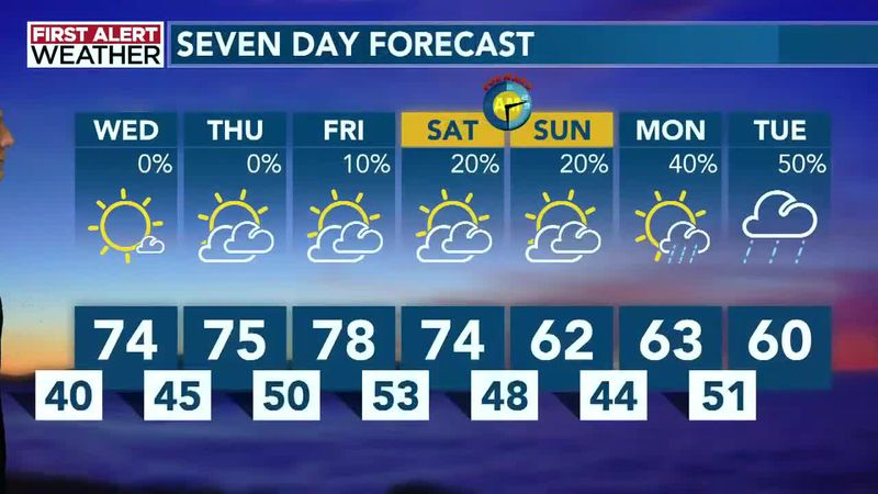 The day-to-day warming trend continues Wednesday, Thursday and Friday with partial sunshine and...