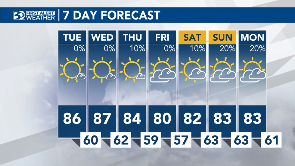 Leigh Brock's Tuesday afternoon forecast