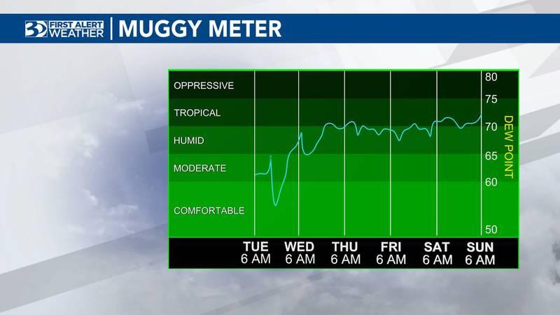 Increased humidity may make it feel warmer.