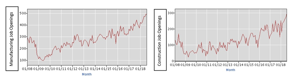 Bureau of Labor Statistics graphs show the number of job openings in both manufacturing and...