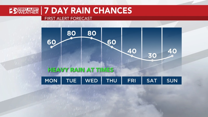 First Alert for heavy rainfall at times this week