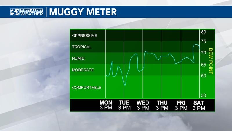 Leigh Brock's Monday evening forecast