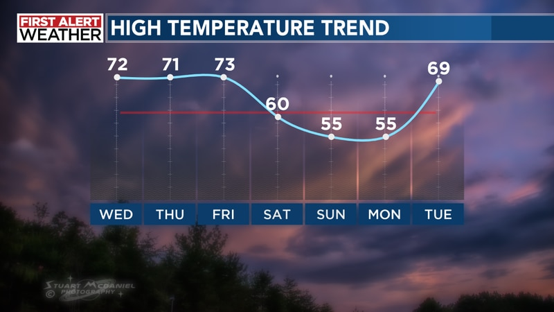 With a little extra sunshine on Wednesday we should have no problem jumping into the low and...