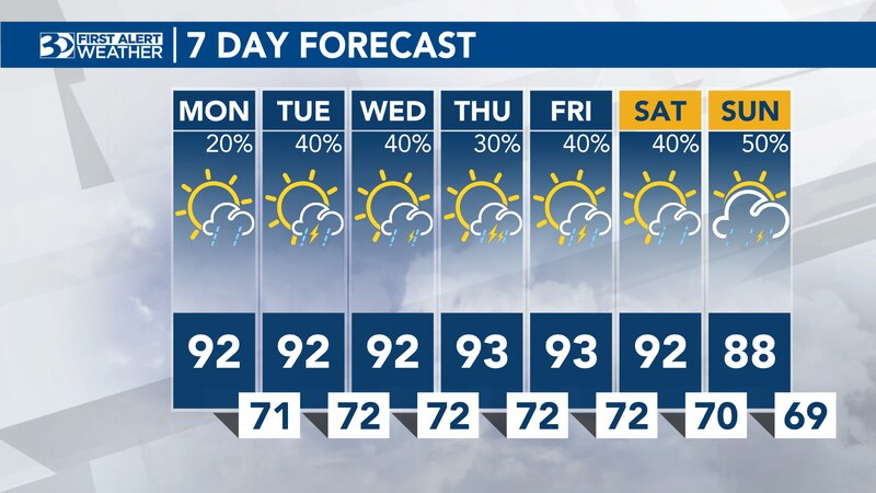 The next few days will be a little more unsettled. Highs will still be in the low 90s but...