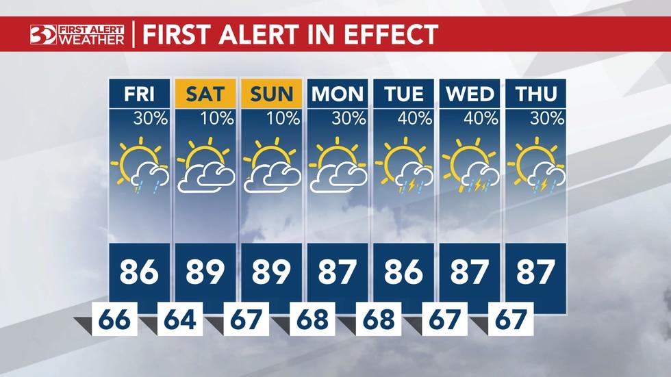 Next week's forecast