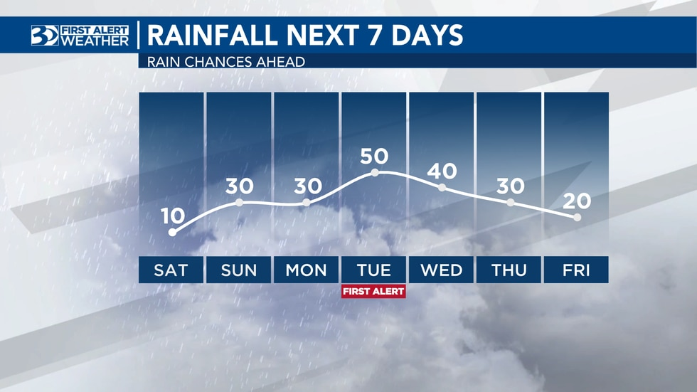 Rainfall over the next seven days