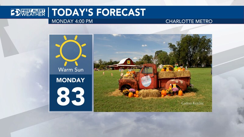 Monday's high will be in the low 80s and there's no chance of rain.