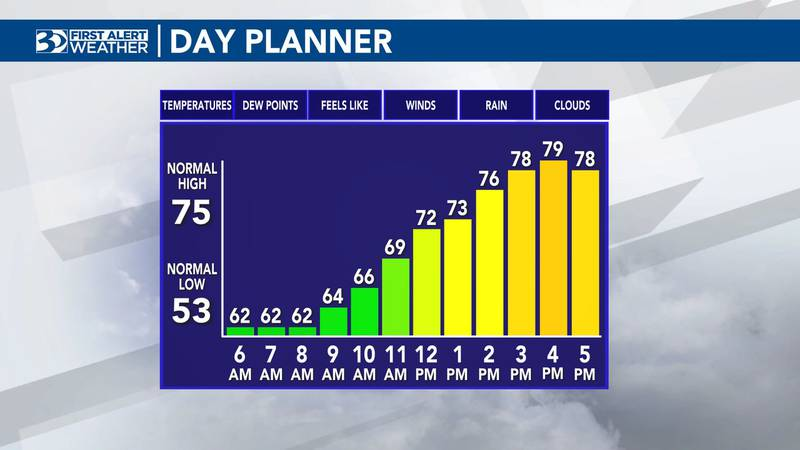 The high will hit the upper-70s on Monday.