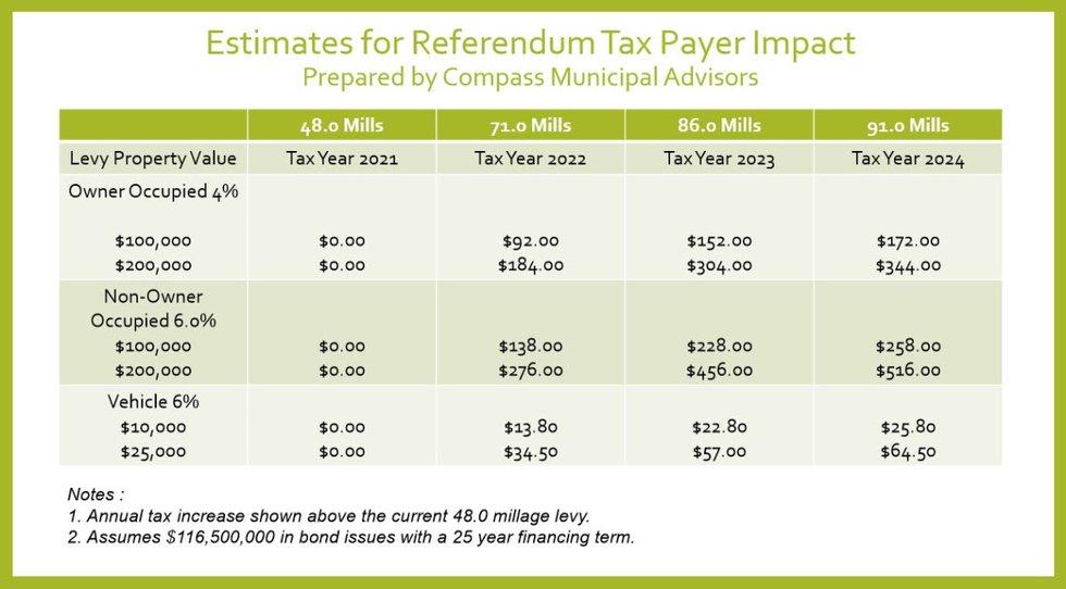 Estimates for referendum tax payer impact
