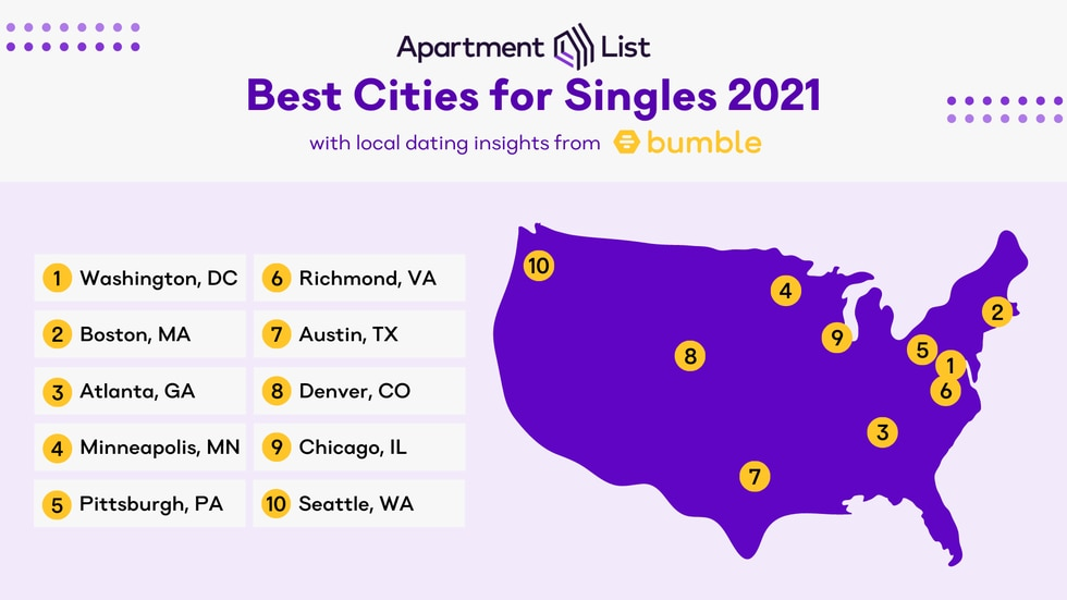 On their list, eastern cities outscored the western cities 6-4 out of the top 10. Also, the...